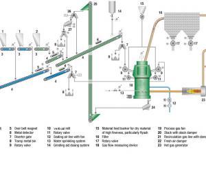 Cement & Blast Furnace Slag plant and process