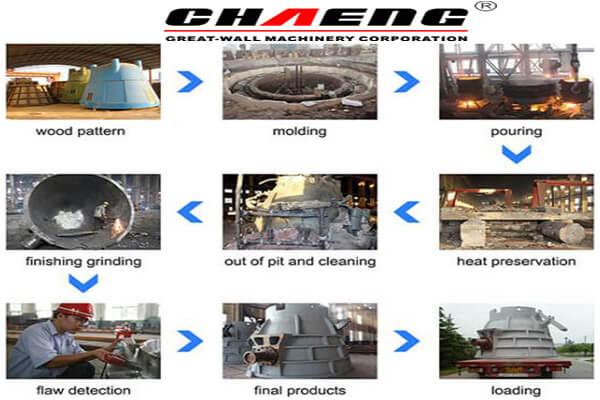 CHAENG slag pot Process