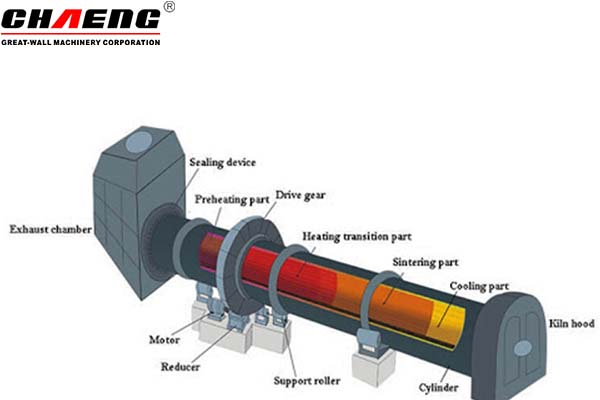 How does a rotary kiln work?