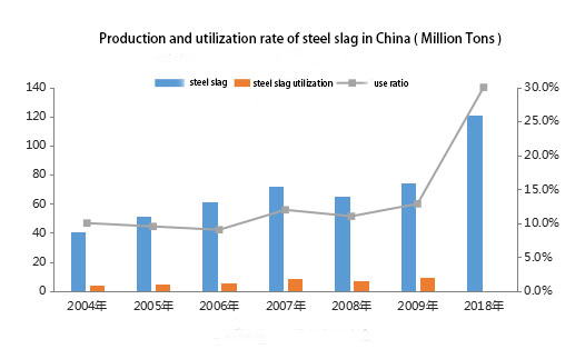 The resource utilization rate of steel-slag in China