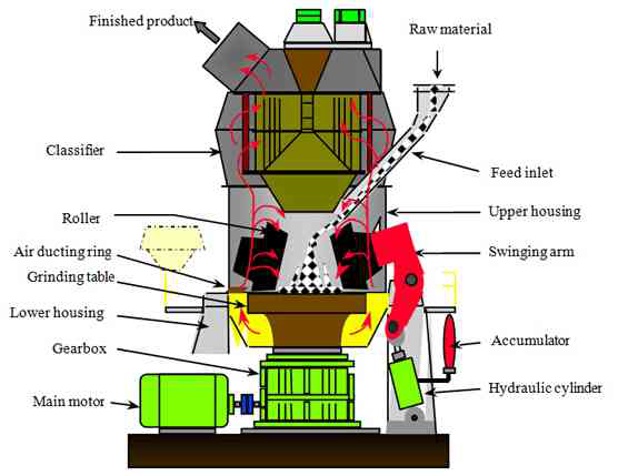 hydraulic system vertical roller mill operation Vertical mill hydraulic cylinder the hydraulic system of vertical mill is an important systembest operation of vertical cement grinding mills get more info hydraulics of vertical roller mill for cement grinding.