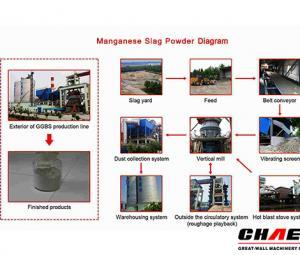Manganese Slag Powder Plant,Manganese Slag grinding mill