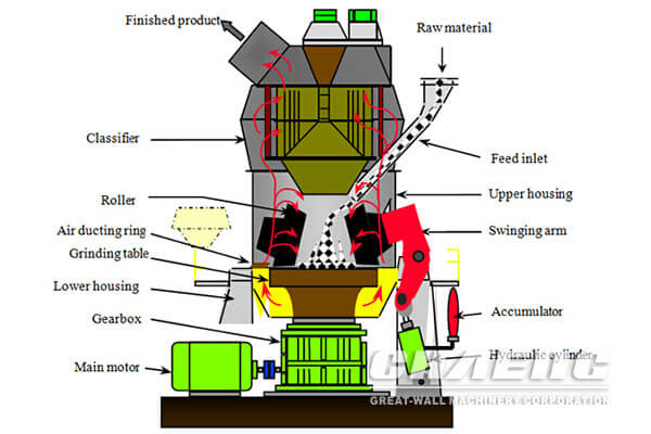 The design of High-fine limestone powder vertical roller mill