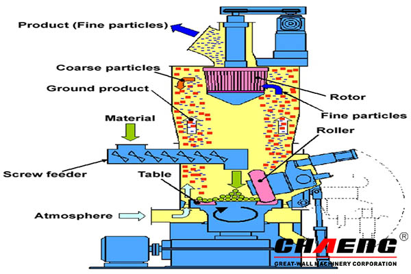 The outstanding advantages of CHAENG slag vertical roller mill