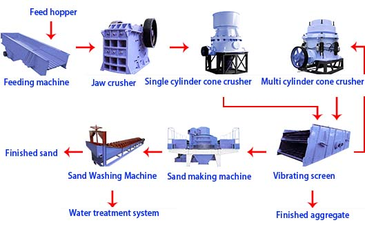 Chaeng sand production line/Crusher-sand making-sand washing