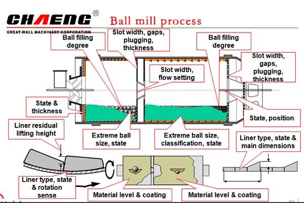 Cement Ball Mill Internal Inspection Sheet