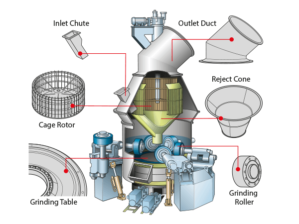 the requirements for a cement mill Cement – tube mill internals – diaphragm harder wearing, cost-efficient diaphragms for cement manufacture.