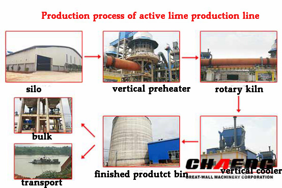 Production process of active lime production line