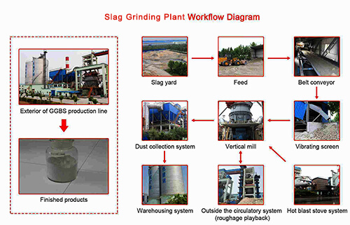 Slag Grinding Plant Workflow Diagram