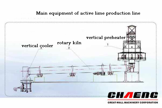 Main equipment of active lime production line